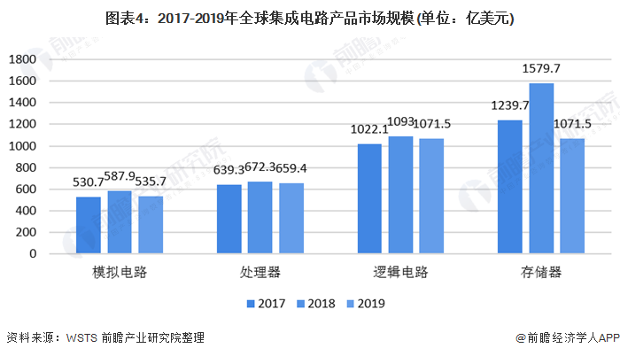 图表4:2017-2019年全球集成电路产品市场规模(单位:亿美元)