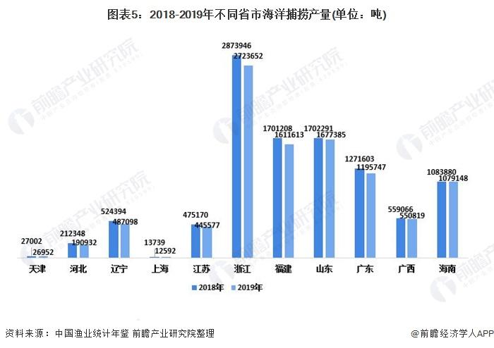 图表5:2018-2019年不同省市海洋捕捞产量(单位:吨)