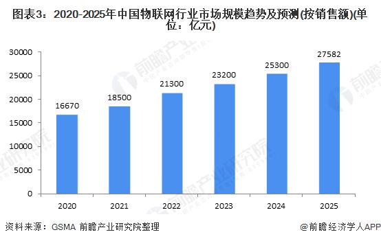 图表3:2020-2025年中国物联网行业市场规模趋势及预测(按销售额)(单位:亿元)
