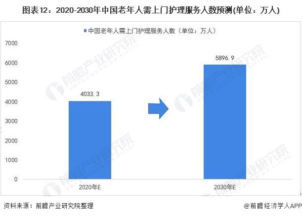 图表12:2020-2030年中国老年人需上门护理服务人数预测(单位:万人)