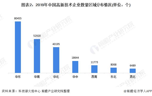 图表2:2019年中国高新技术企业数量区域分布情况(单位:个)