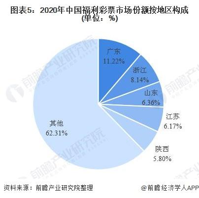 图表5:2020年中国福利彩票市场份额按地区构成(单位:%)