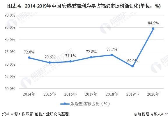 图表4:2014-2019年中国乐透型福利彩票占福彩市场份额变化(单位:%)