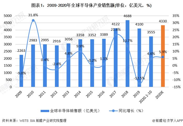 图表1:2009-2020年全球半导体产业销售额(单位:亿美元,%)