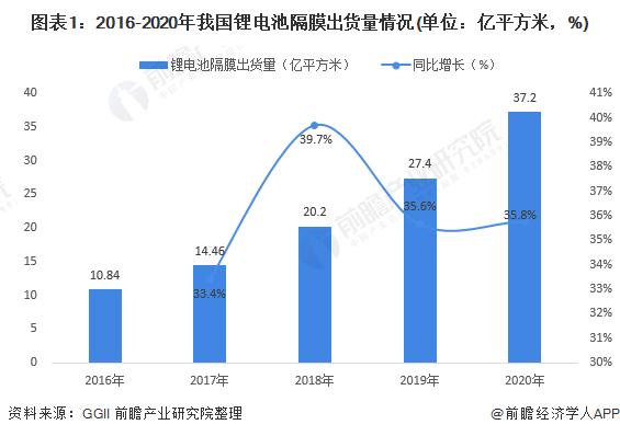 图表1:2016-2020年我国锂电池隔膜出货量情况(单位:亿平方米,%)