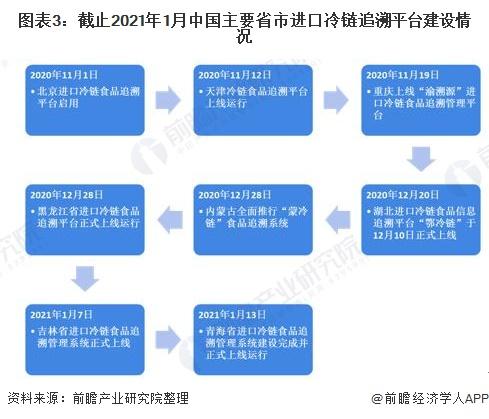 圖表3:截止2021年1月中國主要省市進口冷鏈追溯平臺建設情況