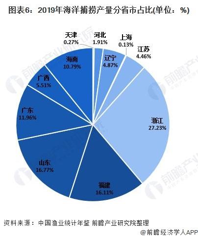 图表6:2019年海洋捕捞产量分省市占比(单位:%)