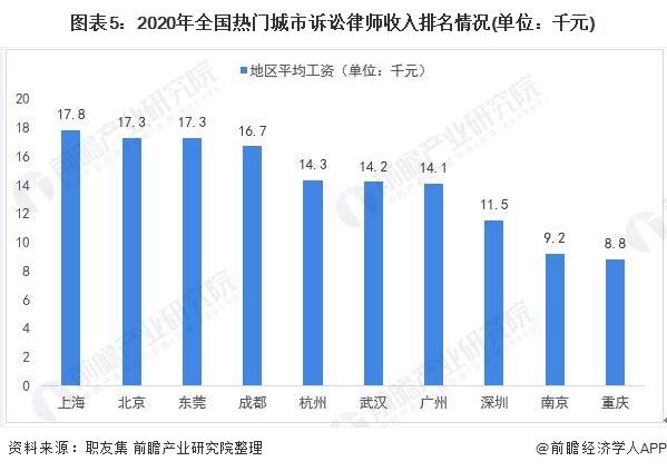图表5:2020年全国热门城市诉讼律师收入排名情况(单位:千元)