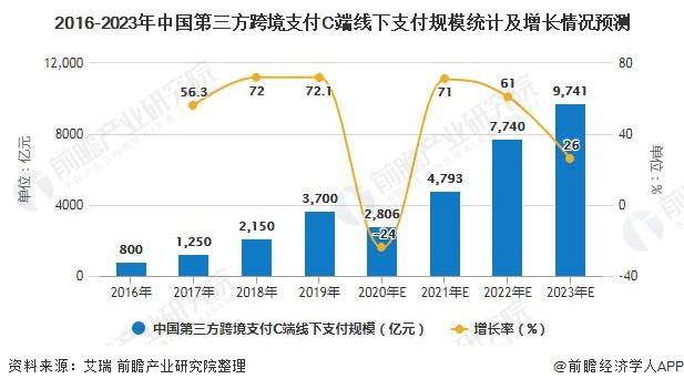 2016-2023年中国第三方跨境支付C端线下支付规模统计及增长情况预测