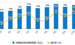 2020年1-11月中国饮料行业市场分析:累计<em>零售</em><em>规模</em>突破2000亿元