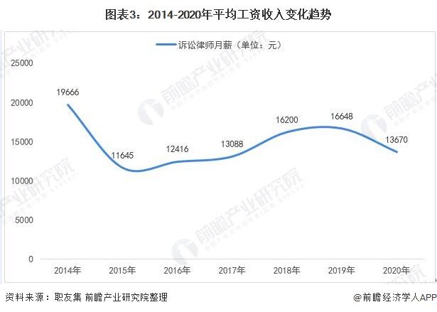 图表3:2014-2020年平均工资收入变化趋势
