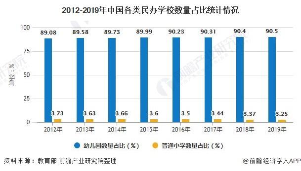 2012-2019年中国各类民办学校数量占比统计情况