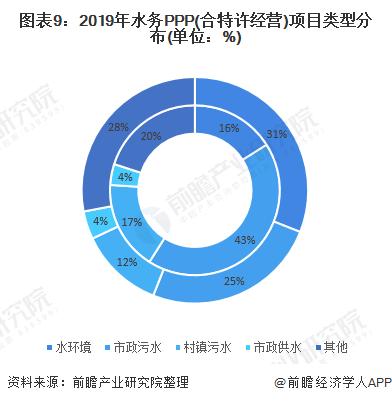 图表9:2019年水务PPP(合特许经营)项目类型分布(单位:%)