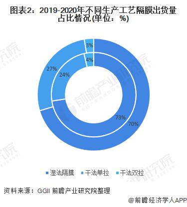 图表2:2019-2020年不同生产工艺隔膜出货量占比情况(单位:%)