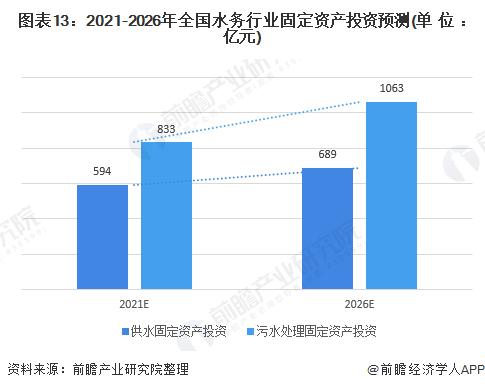 图表13:2021-2026年全国水务行业固定资产投资预测(单位:亿元)
