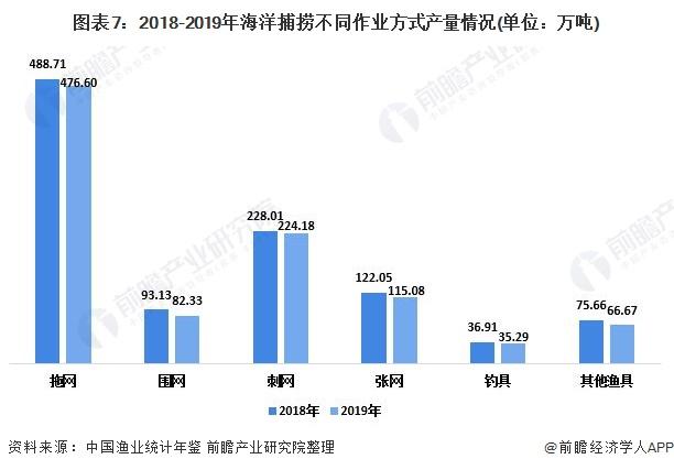 图表7:2018-2019年海洋捕捞不同作业方式产量情况(单位:万吨)
