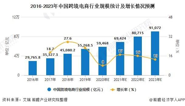 2016-2023年中国跨境电商行业规模统计及增长情况预测
