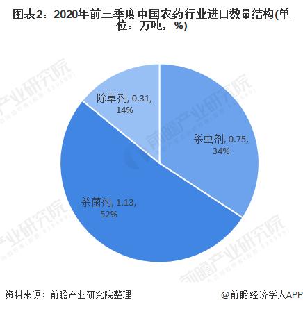 图表2:2020年前三季度中国农药行业进口数量结构(单位:万吨,%)