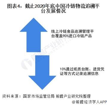 圖表4:截止2020年底中國冷鏈物流追溯平臺發展情況
