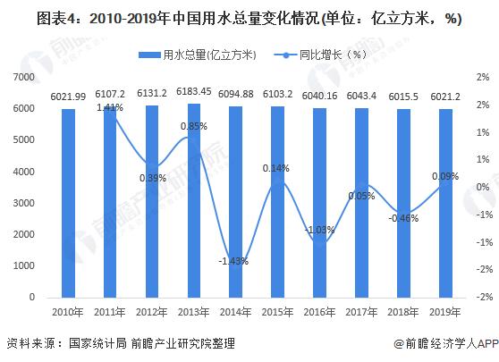 图表4:2010-2019年中国用水总量变化情况(单位:亿立方米,%)