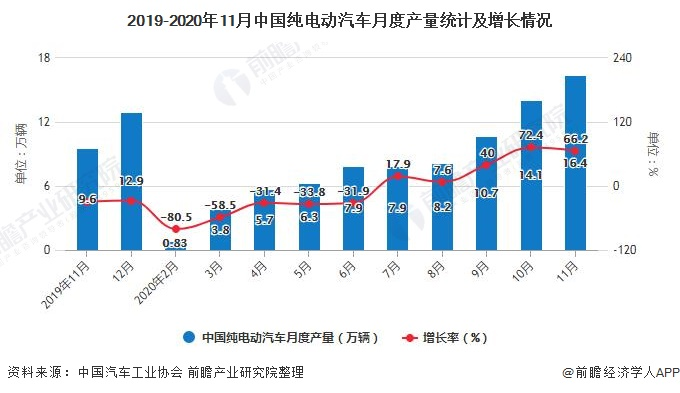 2019-2020年11月中国纯电动汽车月度产量统计及增长情况