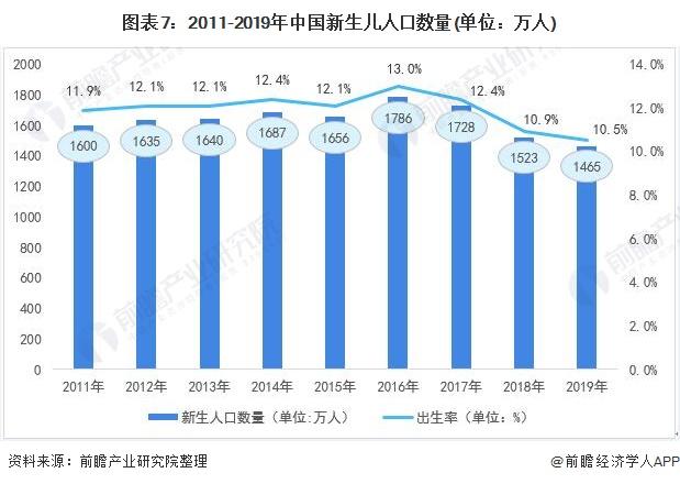 图表7:2011-2019年中国新生儿人口数量(单位:万人)