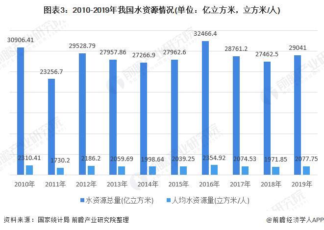 图表3:2010-2019年我国水资源情况(单位:亿立方米,立方米/人)