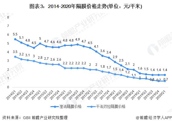 图表3:2014-2020年隔膜价格走势(单位:元/平米)