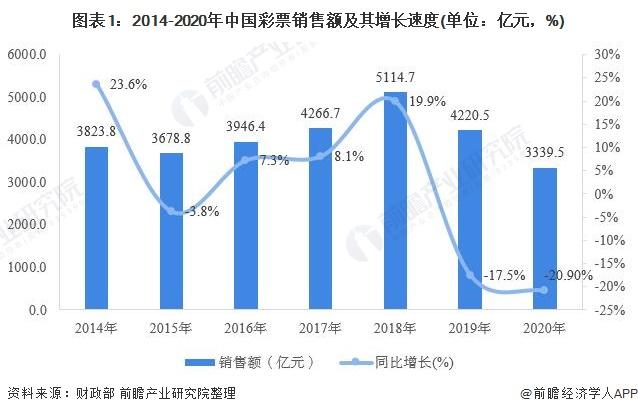 图表1:2014-2020年中国彩票销售额及其增长速度(单位:亿元,%)