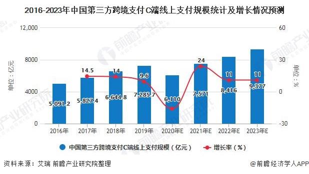 2016-2023年中国第三方跨境支付C端线上支付规模统计及增长情况预测