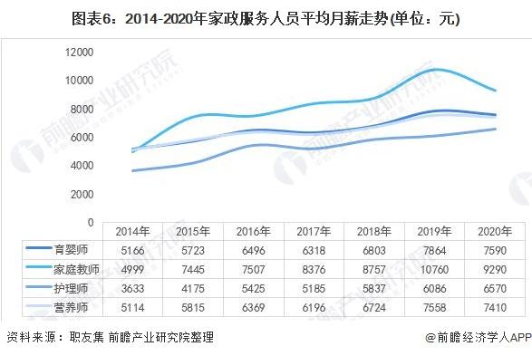 图表6:2014-2020年家政服务人员平均月薪走势(单位:元)