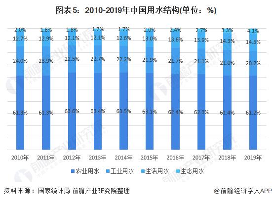 图表5:2010-2019年中国用水结构(单位:%)