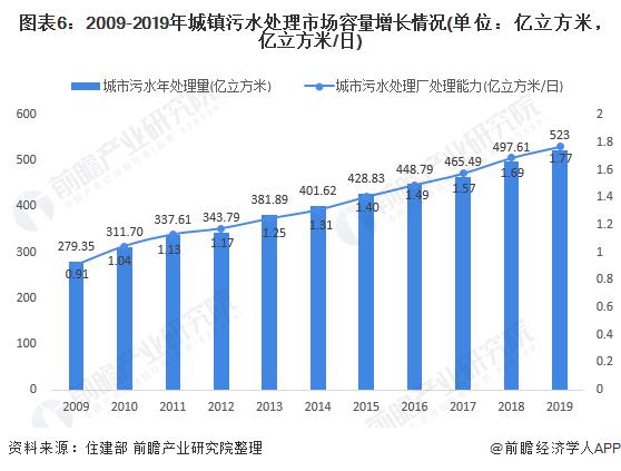 图表6:2009-2019年城镇污水处理市场容量增长情况(单位:亿立方米,亿立方米/日)