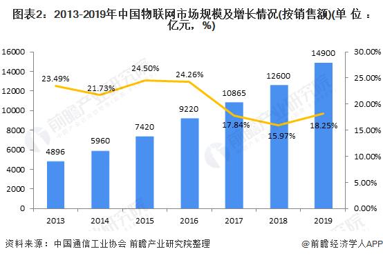 图表2:2013-2019年中国物联网市场规模及增长情况(按销售额)(单位:亿元,%)