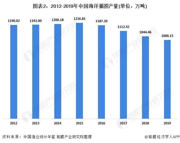 图表2:2012-2019年中国海洋捕捞产量(单位:万吨)