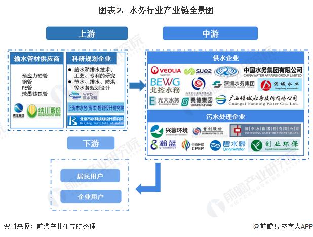 图表2:水务行业产业链全景图