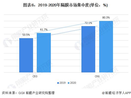 图表6:2019-2020年隔膜市场集中度(单位:%)