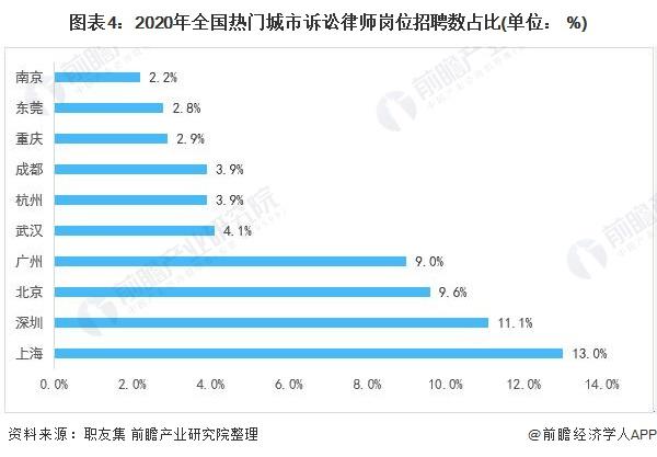 图表4:2020年全国热门城市诉讼律师岗位招聘数占比(单位: %)