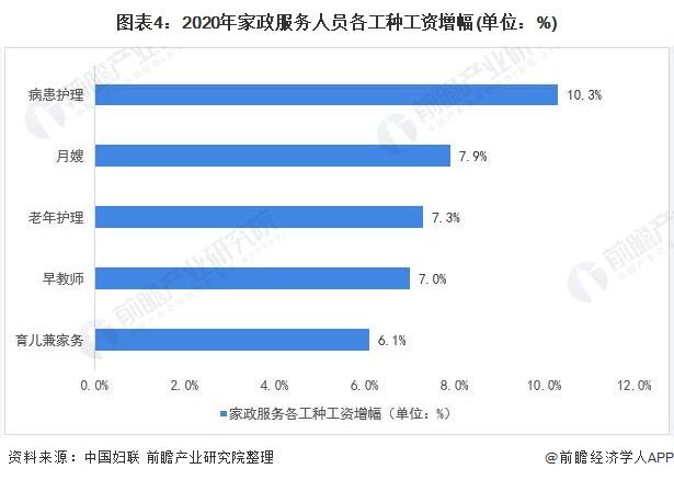图表4:2020年家政服务人员各工种工资增幅(单位:%)