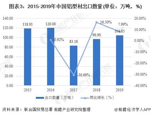图表3:2015-2019年中国铝型材出口数量(单位:万吨,%)
