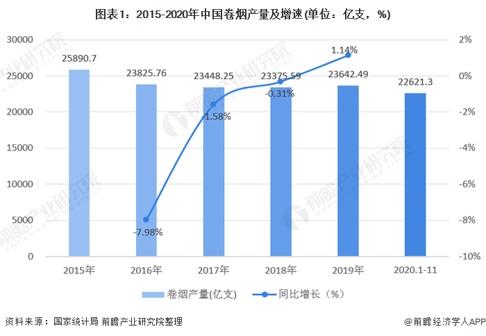 图表1:2015-2020年中国卷烟产量及增速(单位:亿支,%)