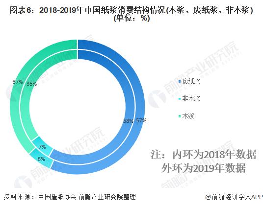图表6:2018-2019年中国纸浆消费结构情况(木浆、废纸浆、非木浆)(单位:%)