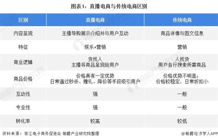 图表1:直播电商与传统电商区别