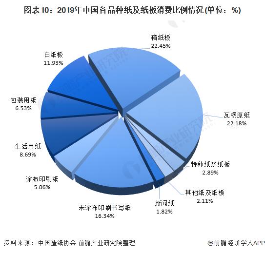 图表10:2019年中国各品种纸及纸板消费比例情况(单位:%)