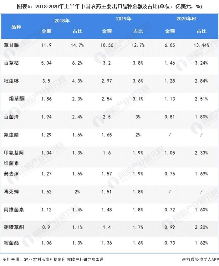 图表5:2018-2020年上半年中国农药主要出口品种金额及占比(单位:亿美元,%)