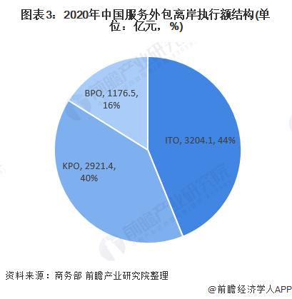 图表3:2020年中国服务外包离岸执行额结构(单位:亿元,%)