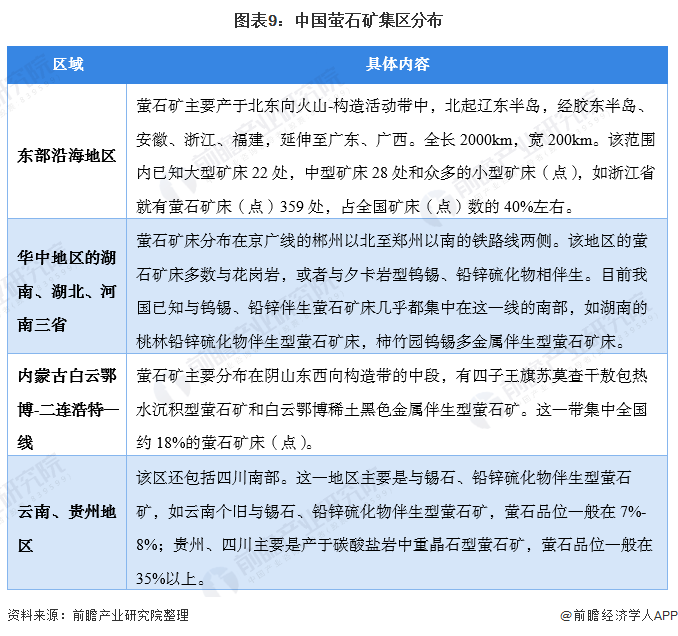 图表9:中国萤石矿集区分布