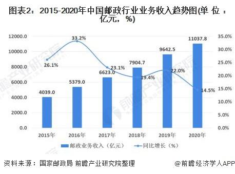 图表2:2015-2020年中国邮政行业业务收入趋势图(单位:亿元,%)