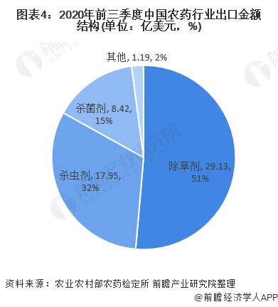 图表4:2020年前三季度中国农药行业出口金额结构(单位:亿美元,%)