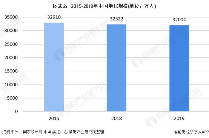 图表2:2015-2019年中国烟民规模(单位:万人)